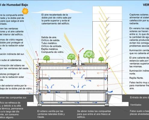 DOL Eco-Building. Comportamiento en verano