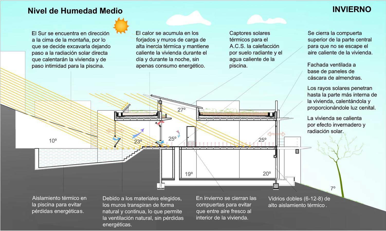 Guaita Eco-House. Comportamiento en invierno