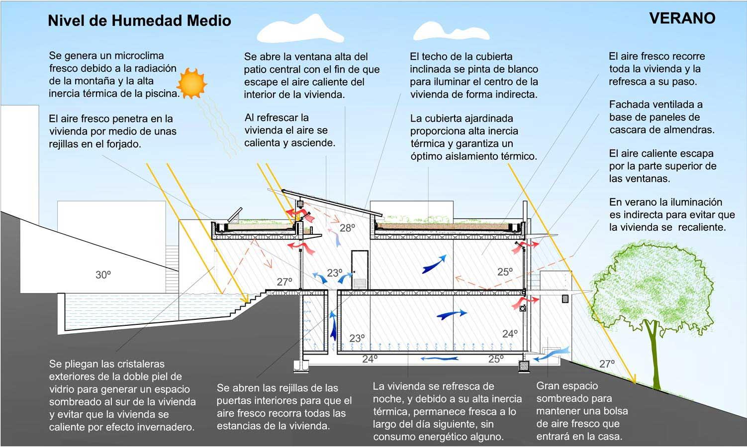 Guaita Eco-House. Comportamiento en verano