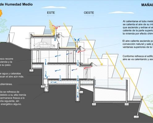 Montagut Eco-House. Comportamiento por la mañana