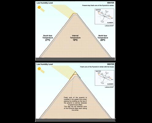 Esquemas bioclimáticos Pirámide 1