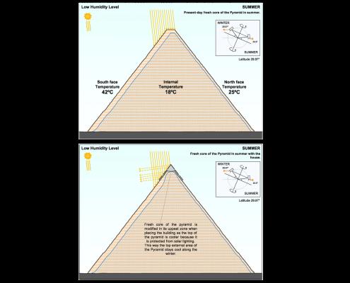 Esquemas bioclimáticos Pirámide 2