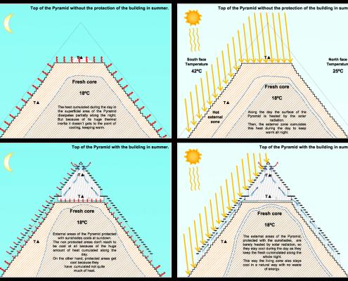 Esquemas bioclimáticos Pirámide 3