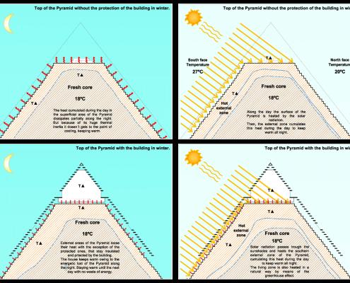 Esquemas bioclimáticos Pirámide 4