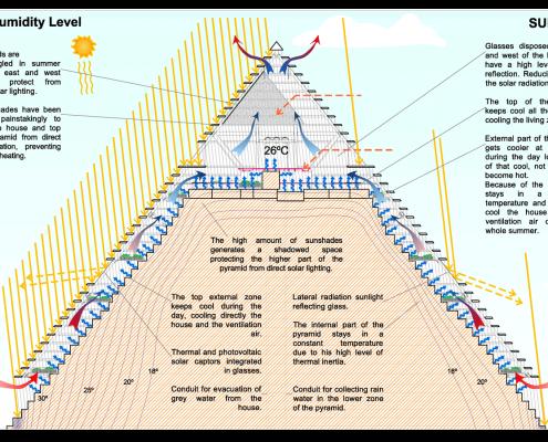Esquemas bioclimáticos Pirámide 5