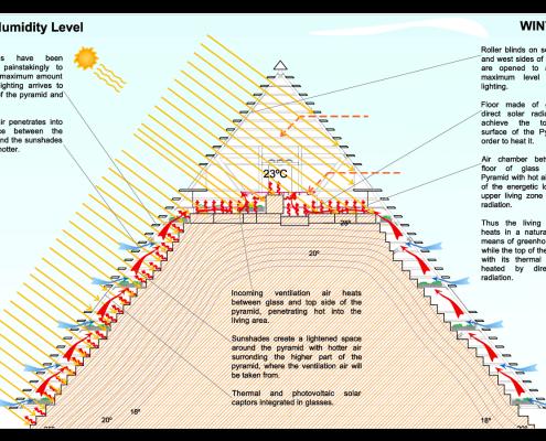 Esquemas bioclimáticos Pirámide 6