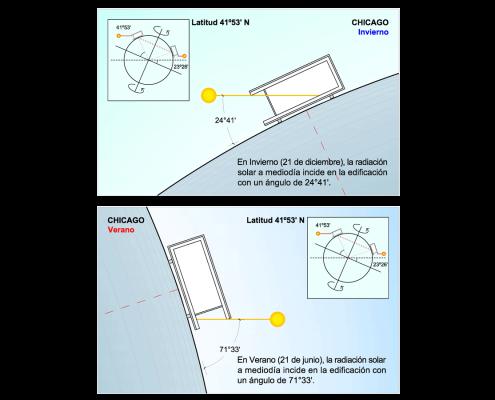 Inclinaciones Solares