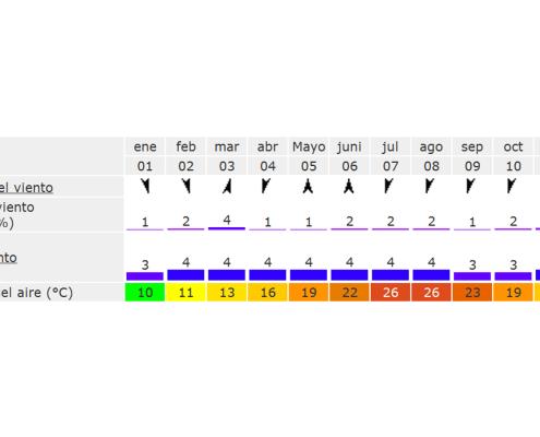 datos viento Llavaneres