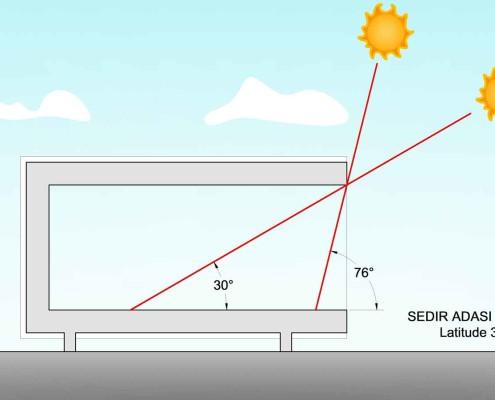 EYE OF HORUS Eco-House. Calculo solar (1)