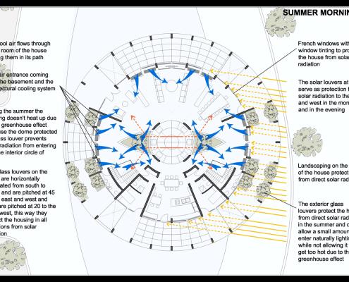 Eye of Horus Eco-House. Comportamiento en verano en planta