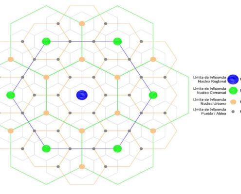 Grafico Teoria de los Lugares Centrales